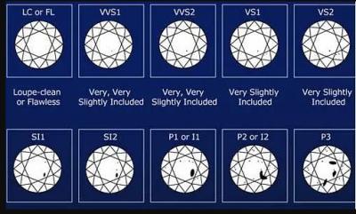 VVS与VS净度等级钻石的区别,VVS钻石与VS净度哪个更好
