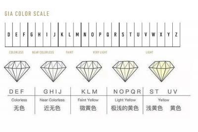 颜色J色级别钻石怎么样,J色级别钻石指什么